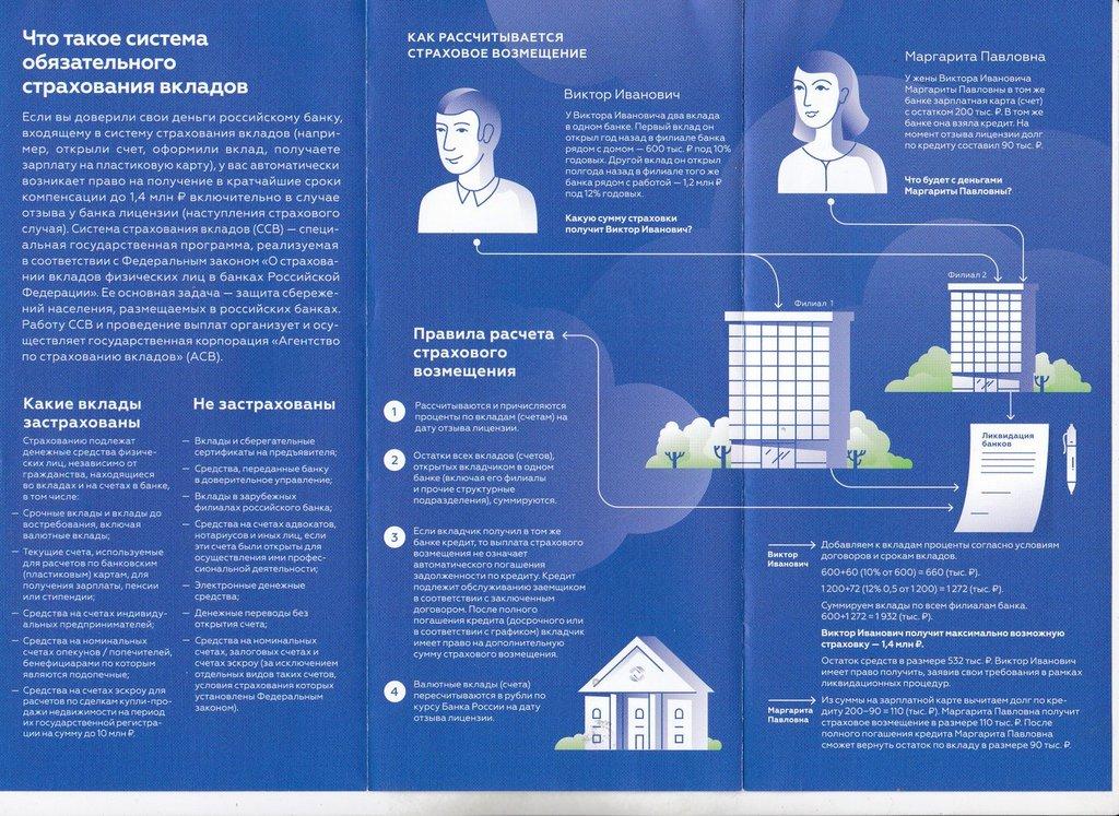 Как работает система страхования вкладов (буклет АСВ)