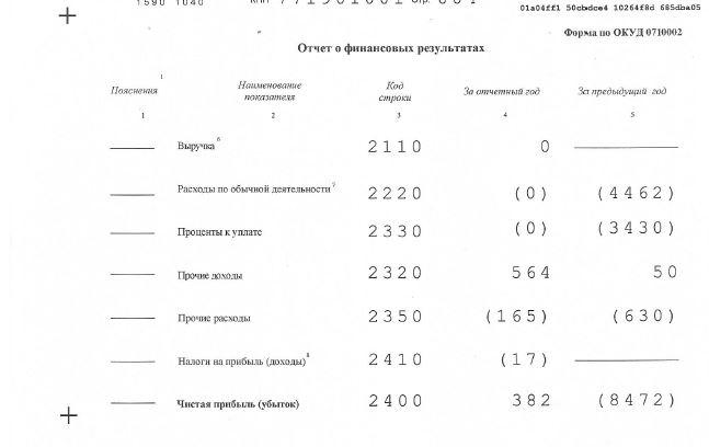Соцагрофинанс: не рекомендуем