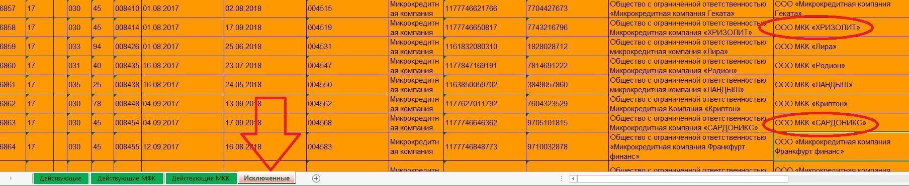 Микрокредитные компании «ХРИЗОЛИТ» и «САРДОНИКС»: исключены из реестра ЦБ