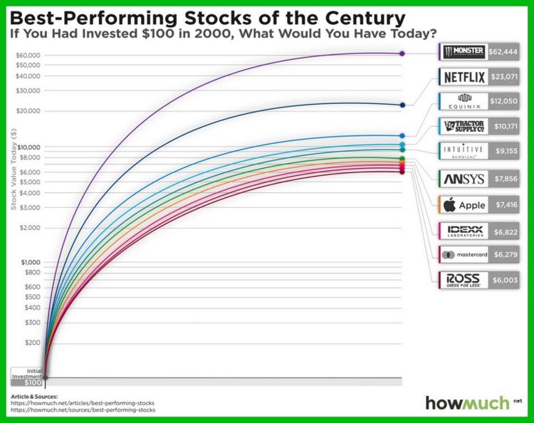 Самые доходные акции за период с 2000 по 2019 год